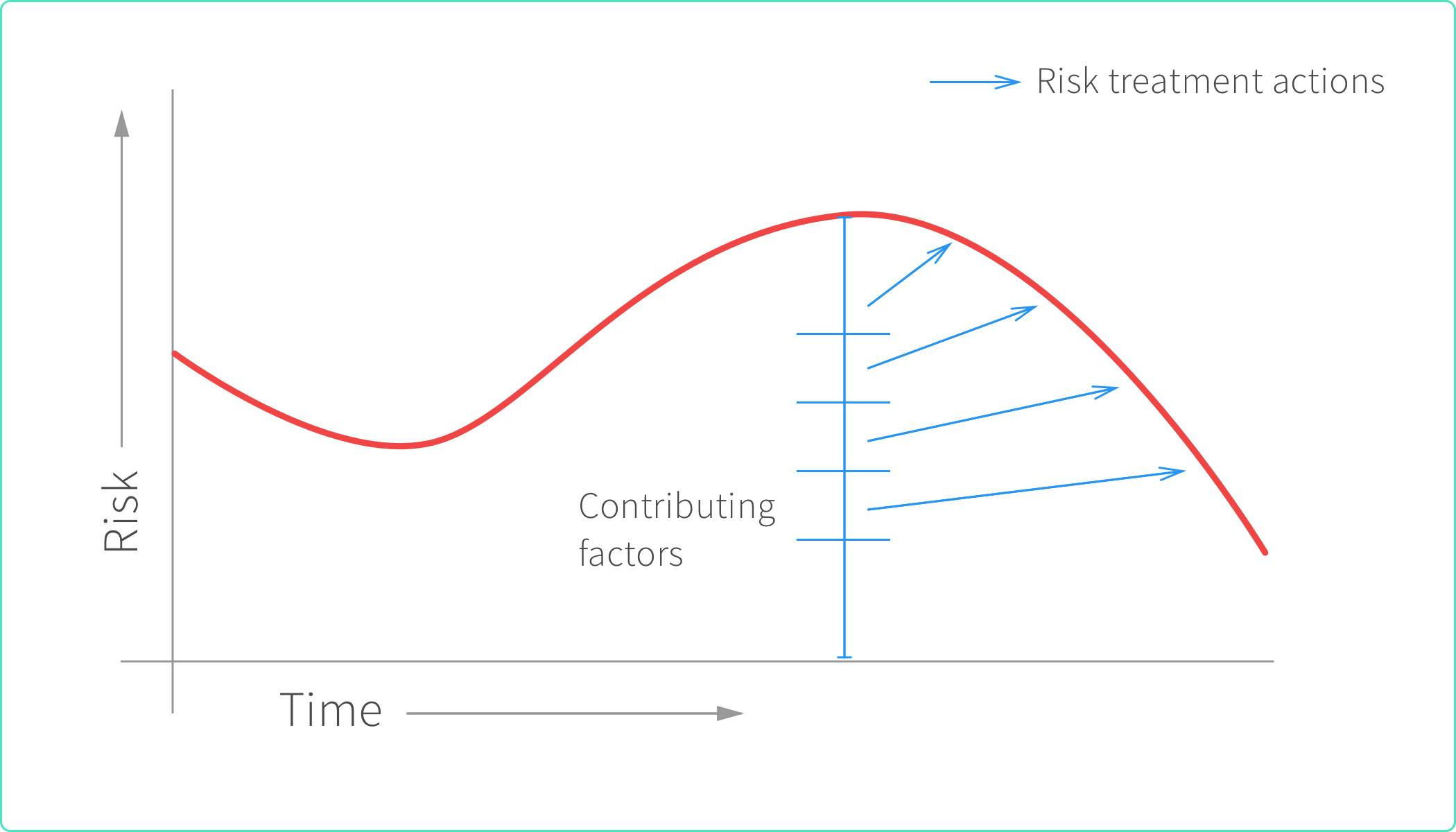 Reducing level of risk.